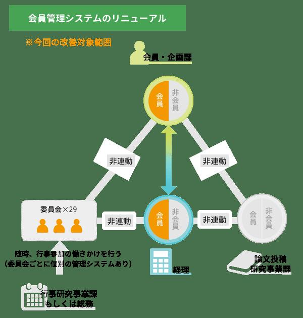 会員管理システムのリニューアル