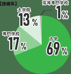 技術系の割合グラフ