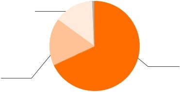 採用グラフ1