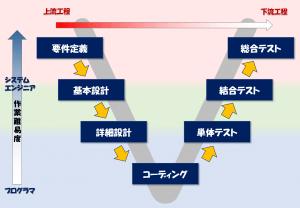システム開発の流れ